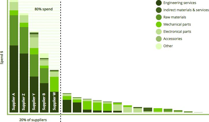 Graphique dépenses fournisseurs