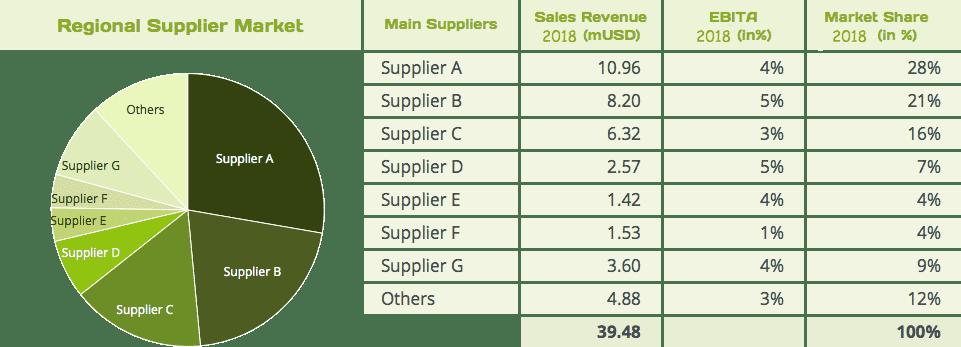 Analyser les fournisseurs