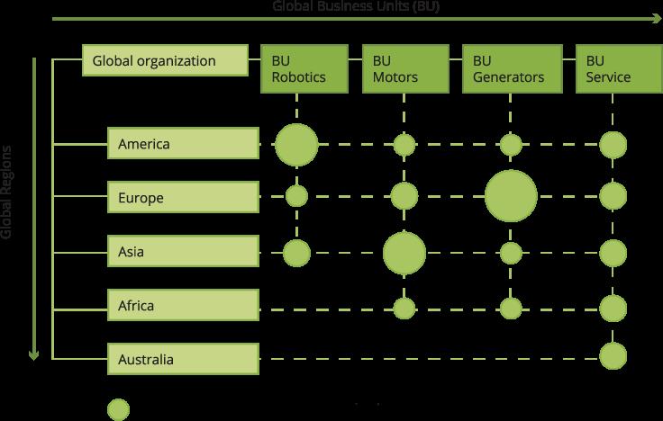 Générateur de domaines d'activités stratégiques