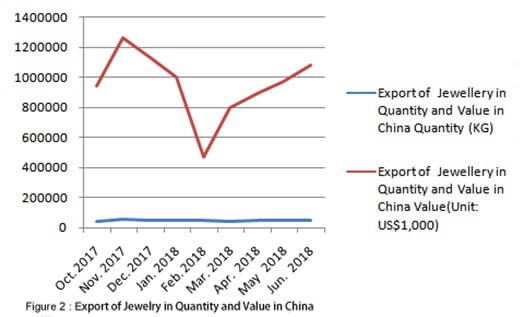 Exportation bijouterie Chine