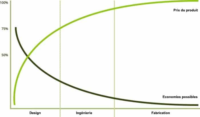 Economie cycle de vie produits