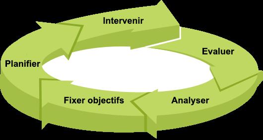Schéma sourcing