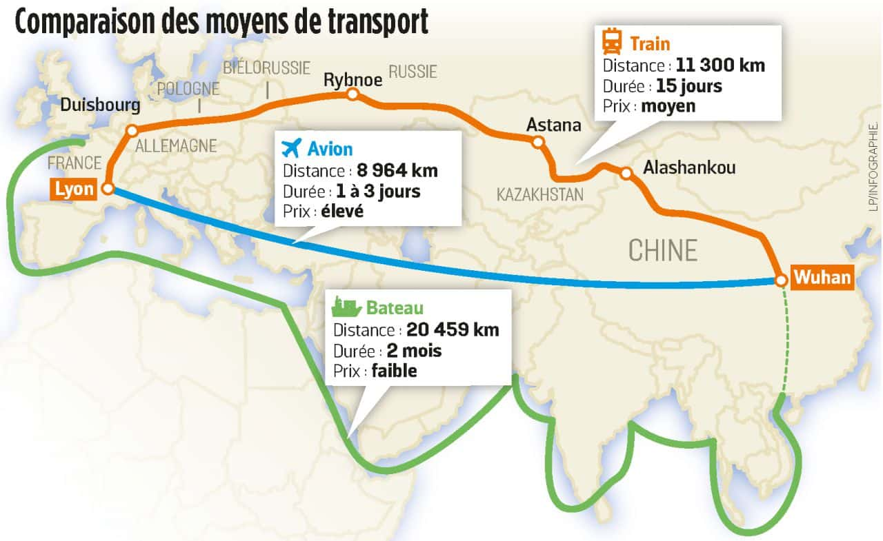 comparaison fret aerien maritime ferroviaire chine