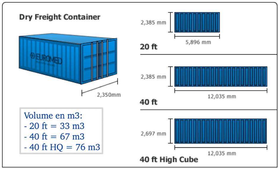 volume par taille de container