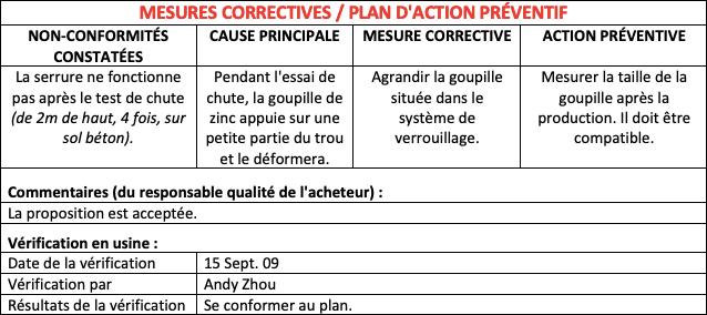 Mesure corrective