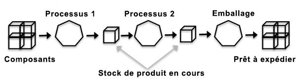 processus de production 2