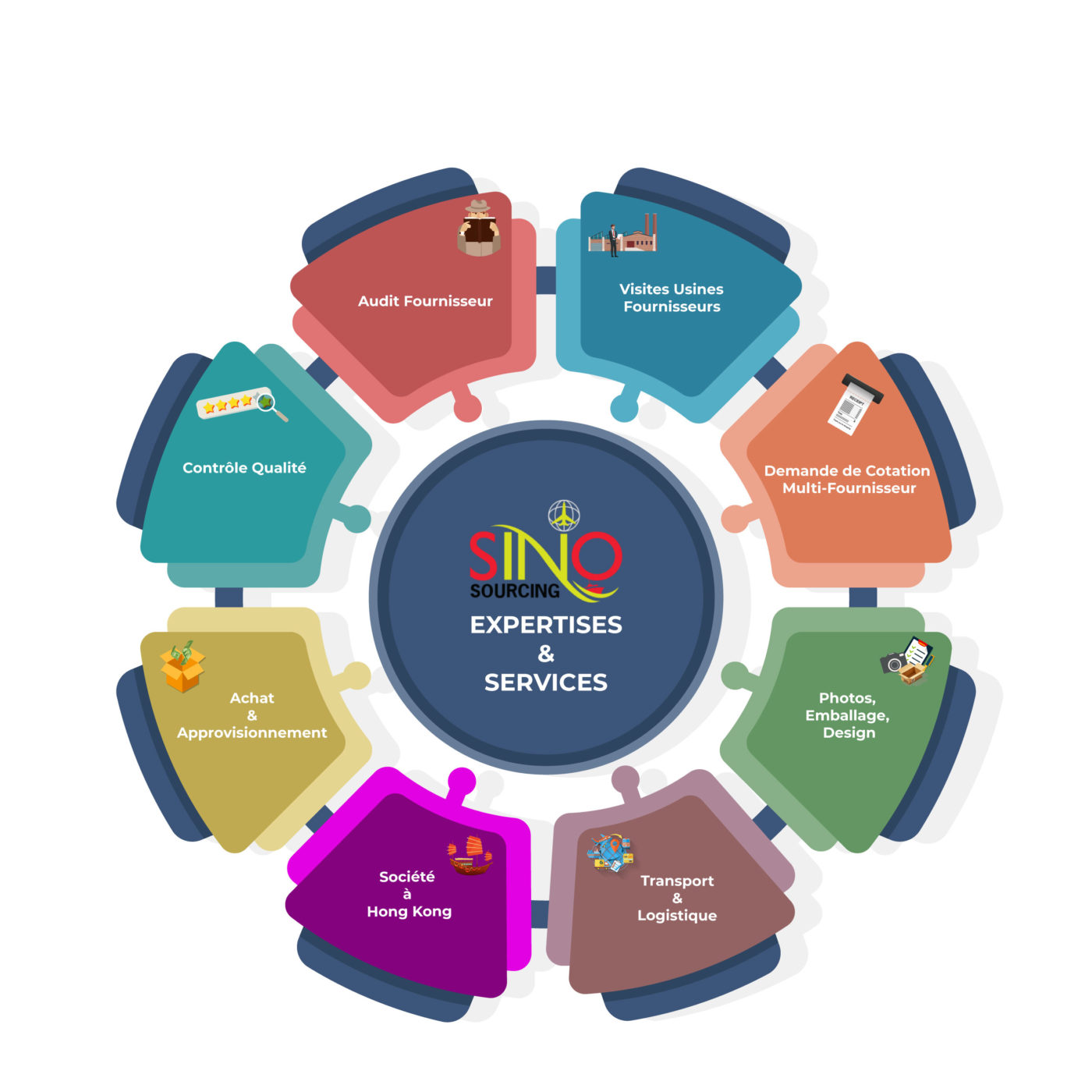 sino sourcing services