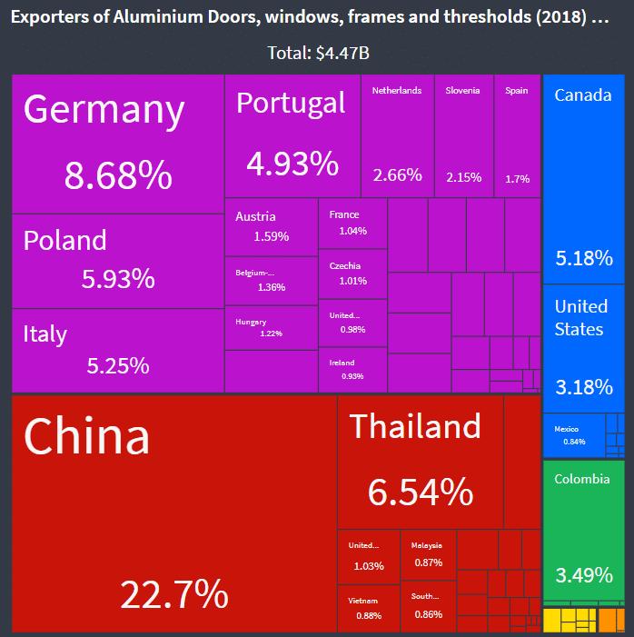 exportateur-fenetre-porte-aluminium