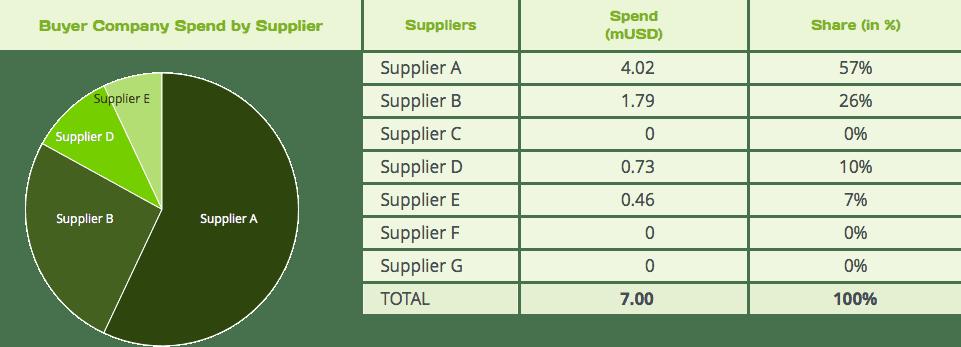Analyser les dépenses fournisseurs