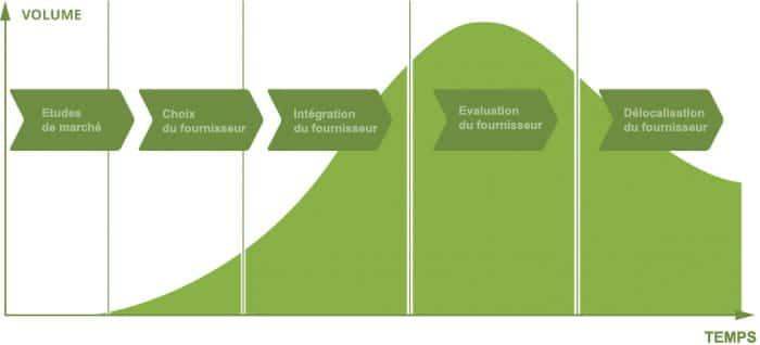 Graphique étapes fournisseurs