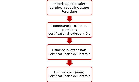 Certification FSC de la chaîne de contrôle (COC)