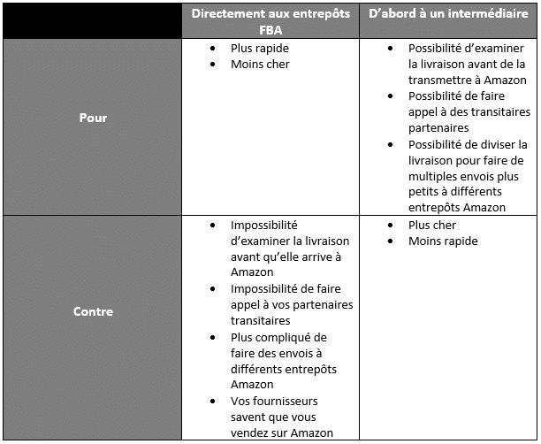 Comparatif intermédiaire logistique amazon